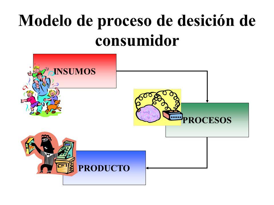 Modelo de proceso de desición de consumidor