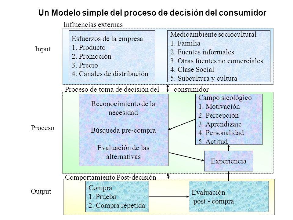 Un Modelo simple del proceso de decisión del consumidor