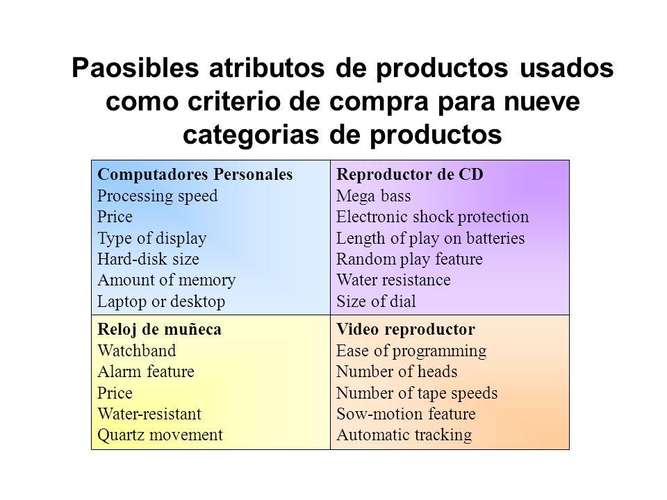 Paosibles atributos de productos usados como criterio de compra para nueve categorias de productos
