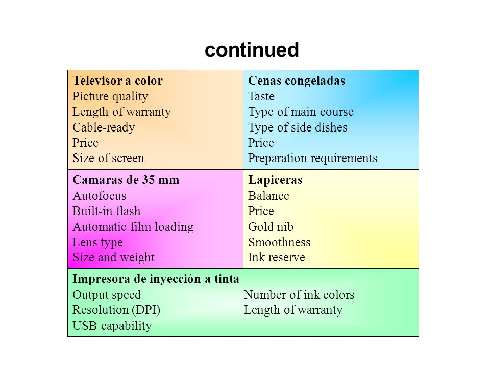 continued Televisor a color Picture quality Length of warranty