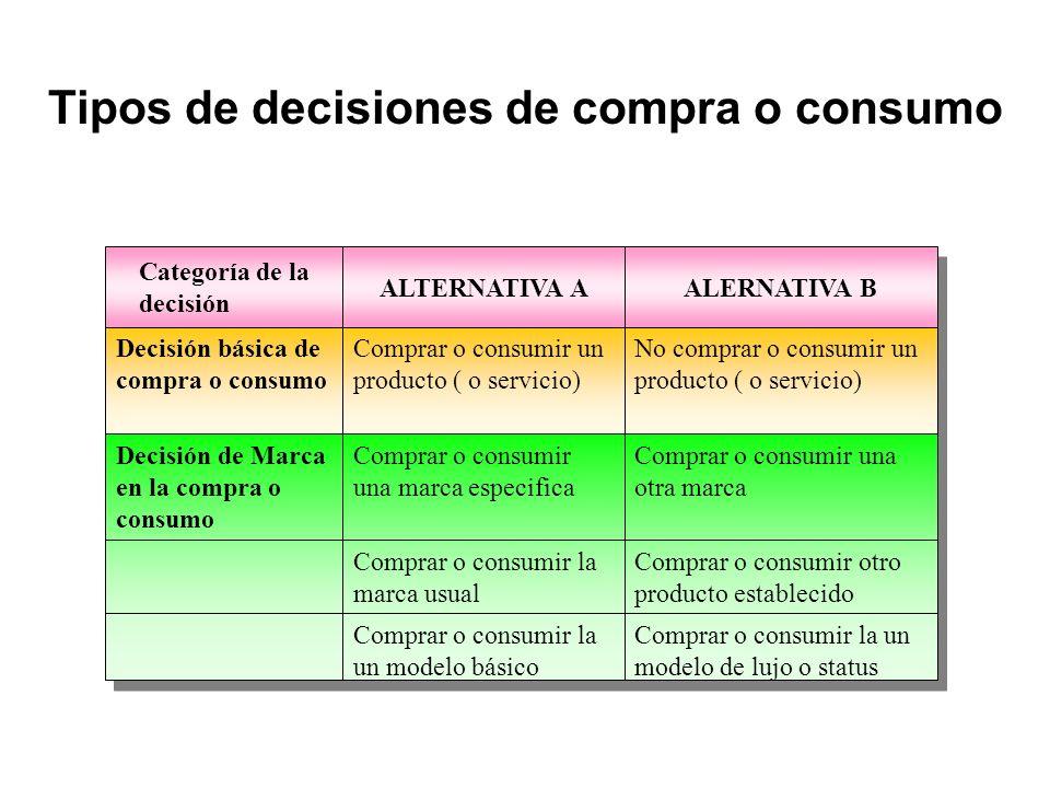 Tipos de decisiones de compra o consumo