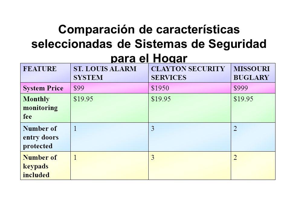 Comparación de características seleccionadas de Sistemas de Seguridad para el Hogar