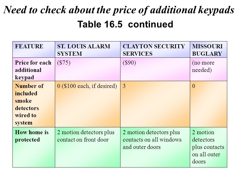 Need to check about the price of additional keypads