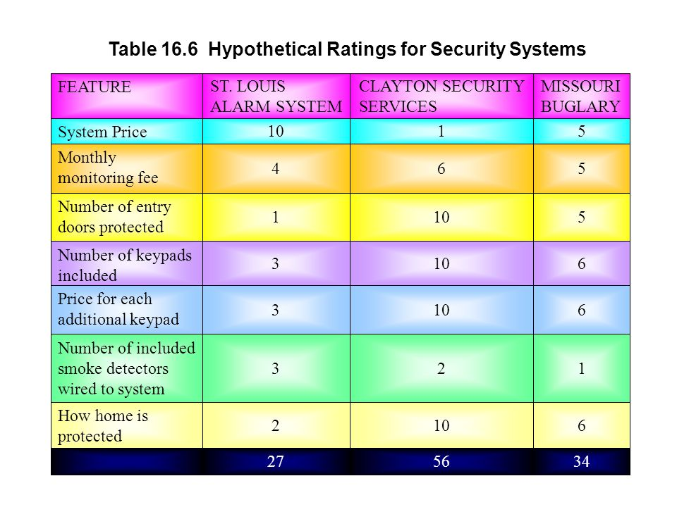 Table 16.6 Hypothetical Ratings for Security Systems