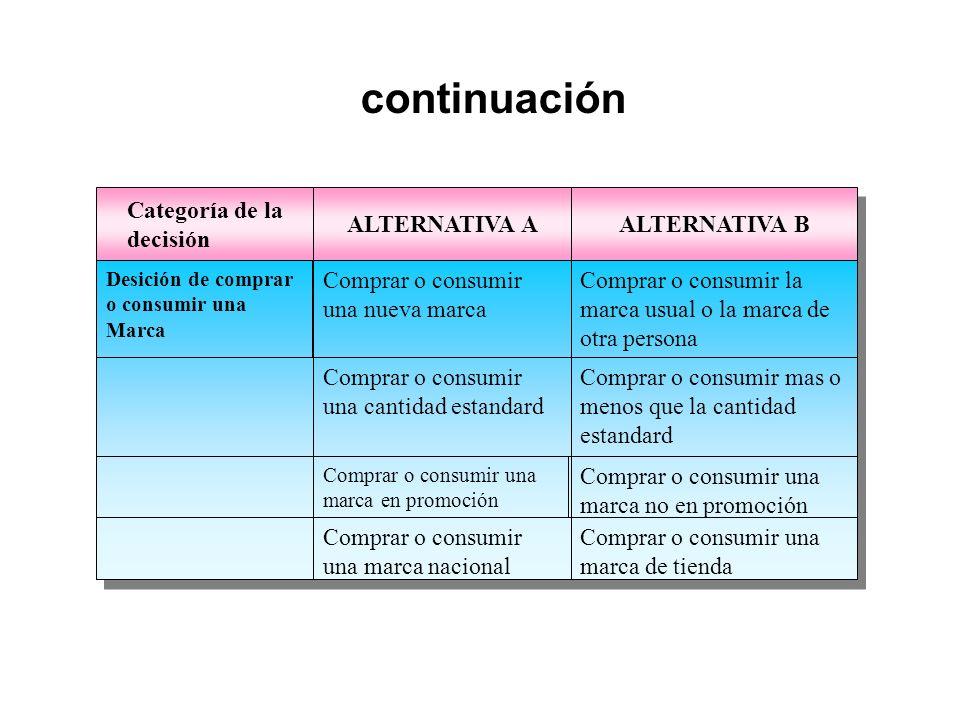 continuación Categoría de la decisión ALTERNATIVA A ALTERNATIVA B
