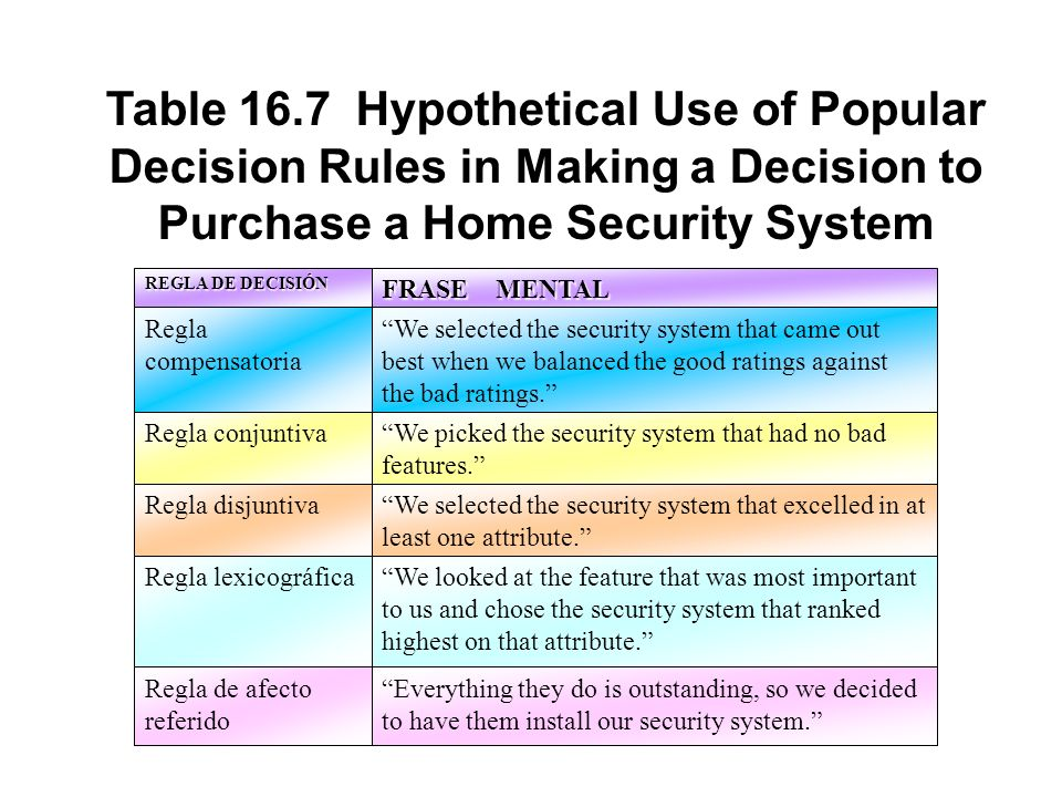 Table 16.7 Hypothetical Use of Popular Decision Rules in Making a Decision to Purchase a Home Security System