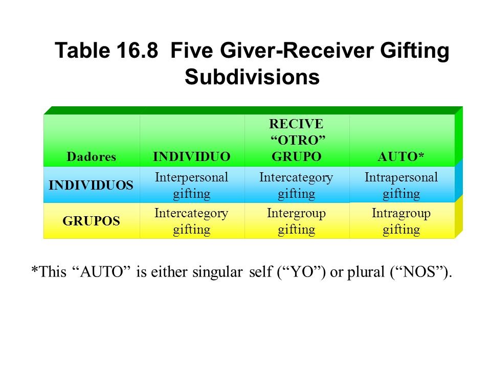 Table 16.8 Five Giver-Receiver Gifting Subdivisions