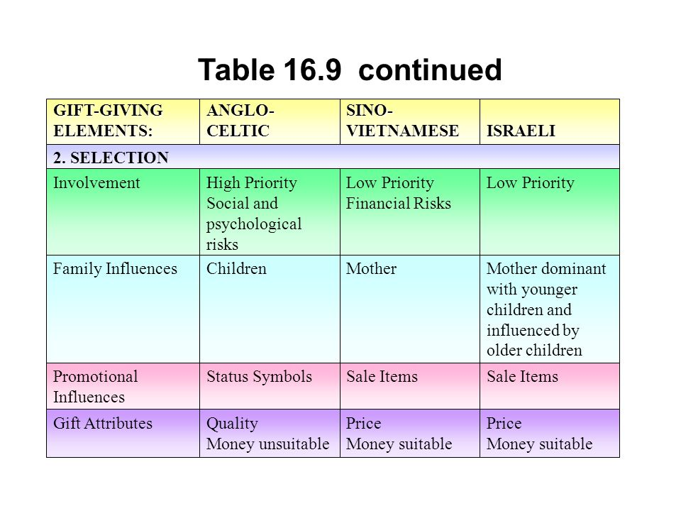 Table 16.9 continued GIFT-GIVING ELEMENTS: ANGLO-CELTIC