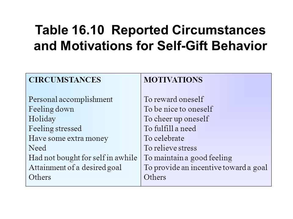 Table 16.10 Reported Circumstances and Motivations for Self-Gift Behavior