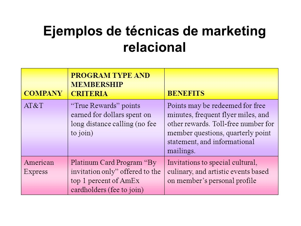 Ejemplos de técnicas de marketing relacional