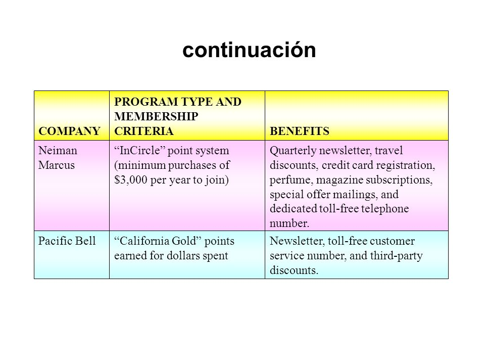 continuación COMPANY PROGRAM TYPE AND MEMBERSHIP CRITERIA BENEFITS