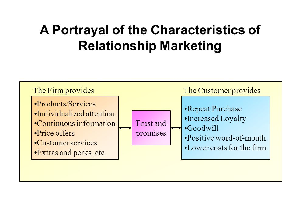 A Portrayal of the Characteristics of Relationship Marketing
