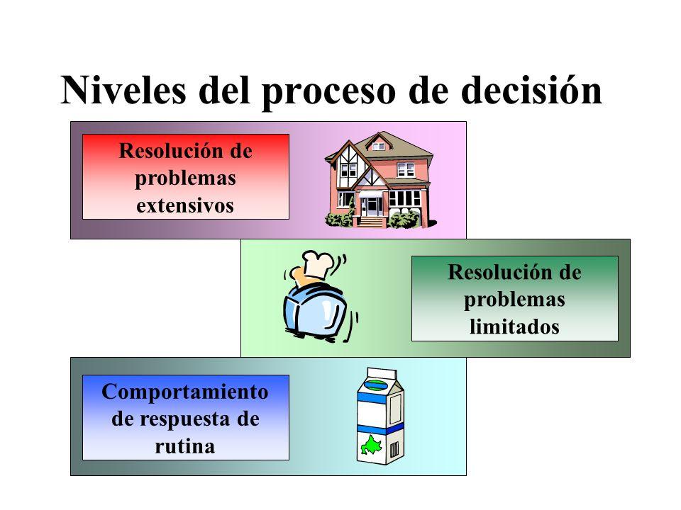 Niveles del proceso de decisión