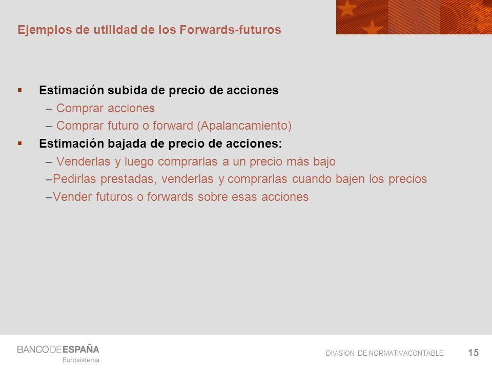 Ejemplos de utilidad de los Forwards-futuros