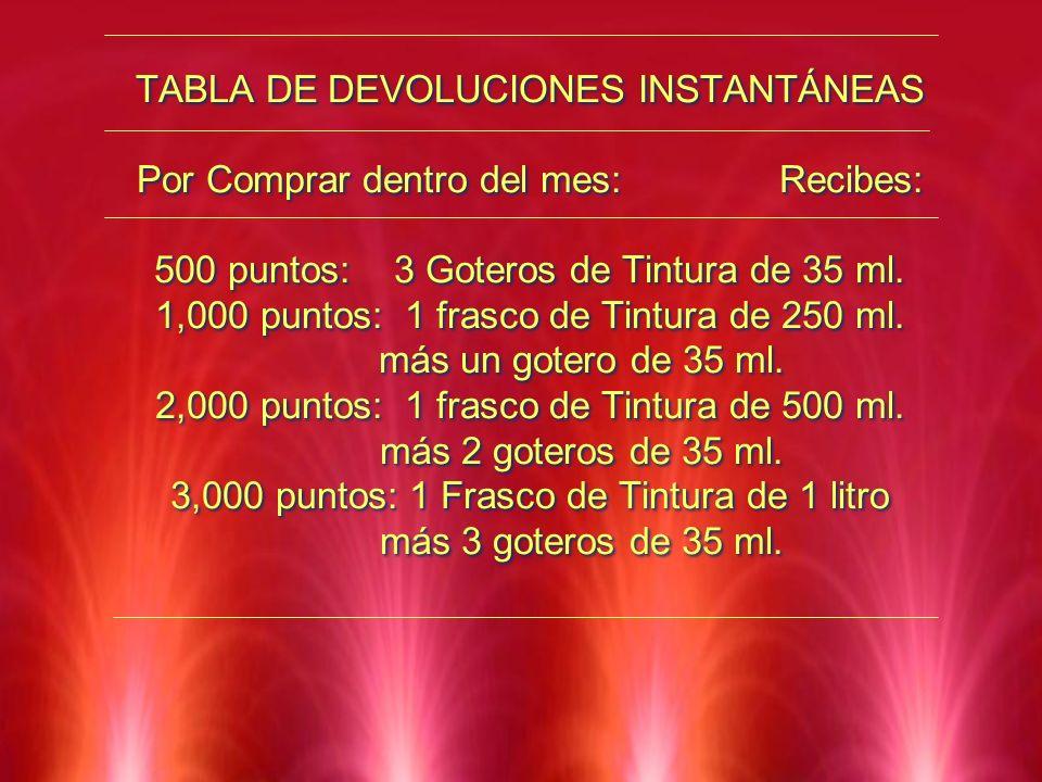 TABLA DE DEVOLUCIONES INSTANTÁNEAS Por Comprar dentro del mes: Recibes: 500 puntos: 3 Goteros de Tintura de 35 ml.