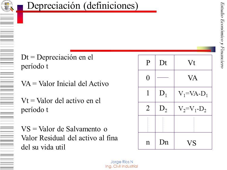 Depreciación (definiciones)