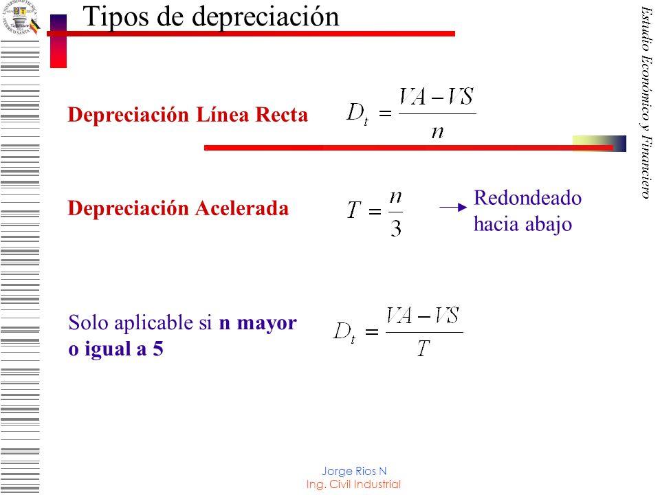 Tipos de depreciación Depreciación Línea Recta Redondeado hacia abajo