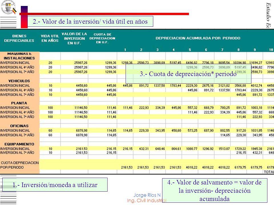 2.- Valor de la inversión/ vida útil en años