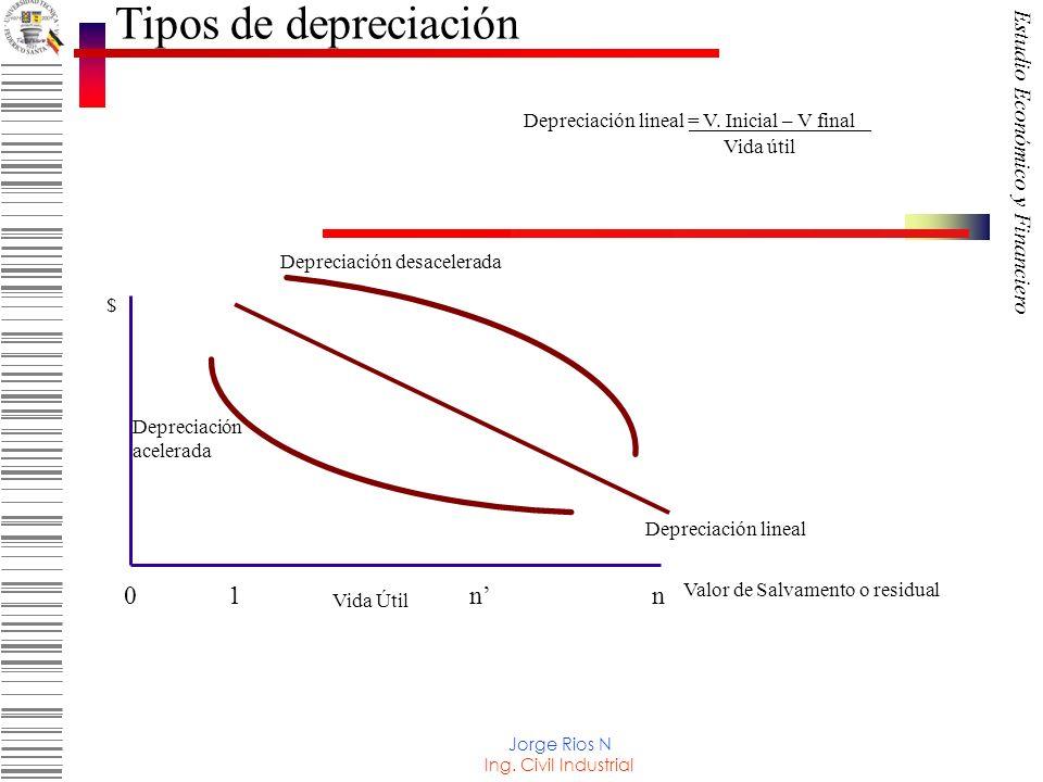 Tipos de depreciación ______________ 0 1 n' n