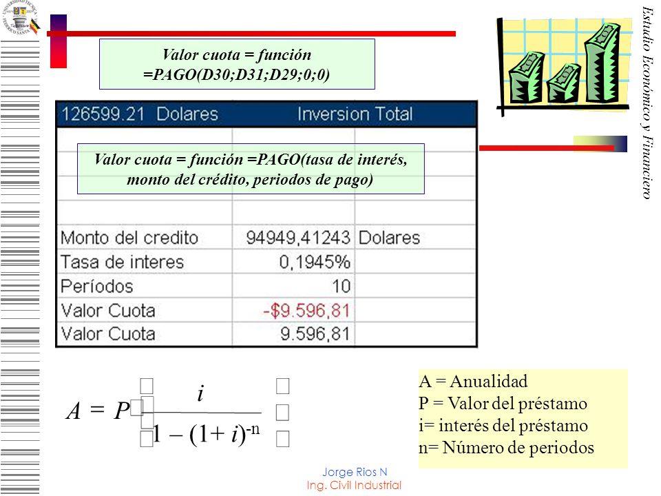 Valor cuota = función =PAGO(D30;D31;D29;0;0)