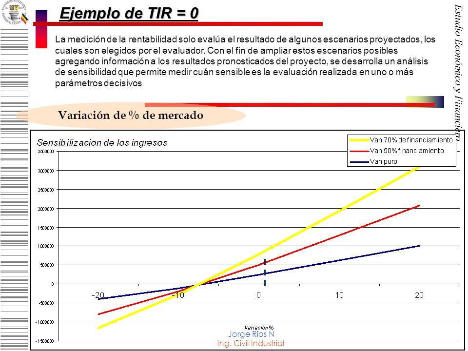 Variación de % de mercado