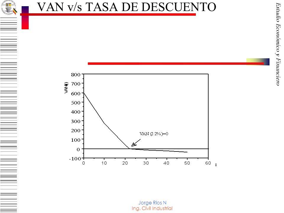 VAN v/s TASA DE DESCUENTO