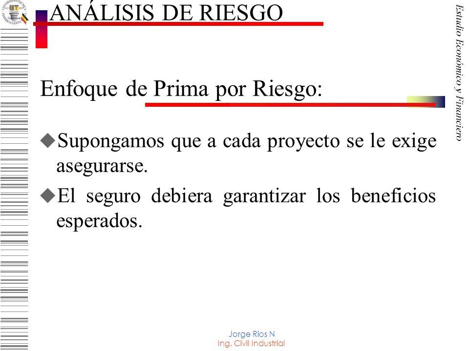Enfoque de Prima por Riesgo: