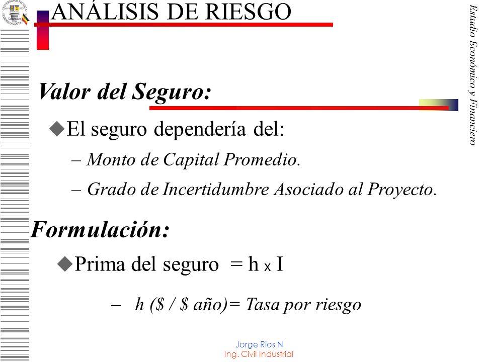 ANÁLISIS DE RIESGO Valor del Seguro: Formulación: