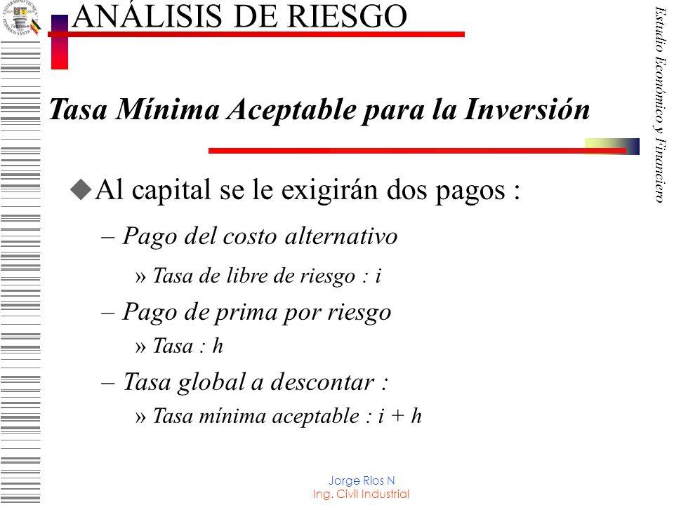 ANÁLISIS DE RIESGO Tasa Mínima Aceptable para la Inversión