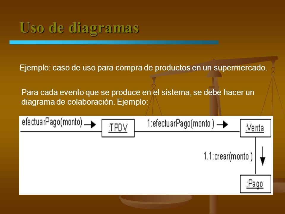 Uso de diagramas Ejemplo: caso de uso para compra de productos en un supermercado. Para cada evento que se produce en el sistema, se debe hacer un.