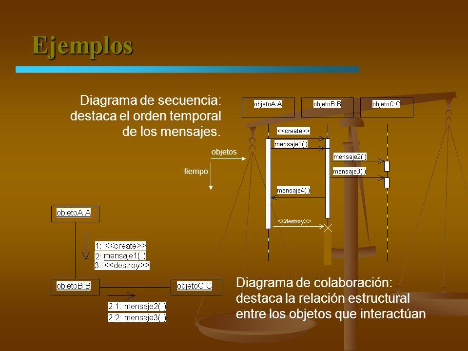 Ejemplos Diagrama de secuencia: destaca el orden temporal