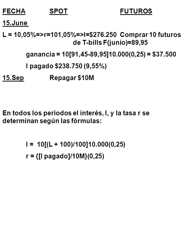FECHA SPOT FUTUROS 15.June. L = 10,05%=>r=101,05%=>I=$276.250 Comprar 10 futuros de T-bills F(junio)=89,95.