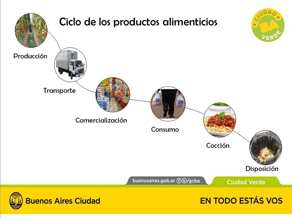 Ciclo de los productos alimenticios
