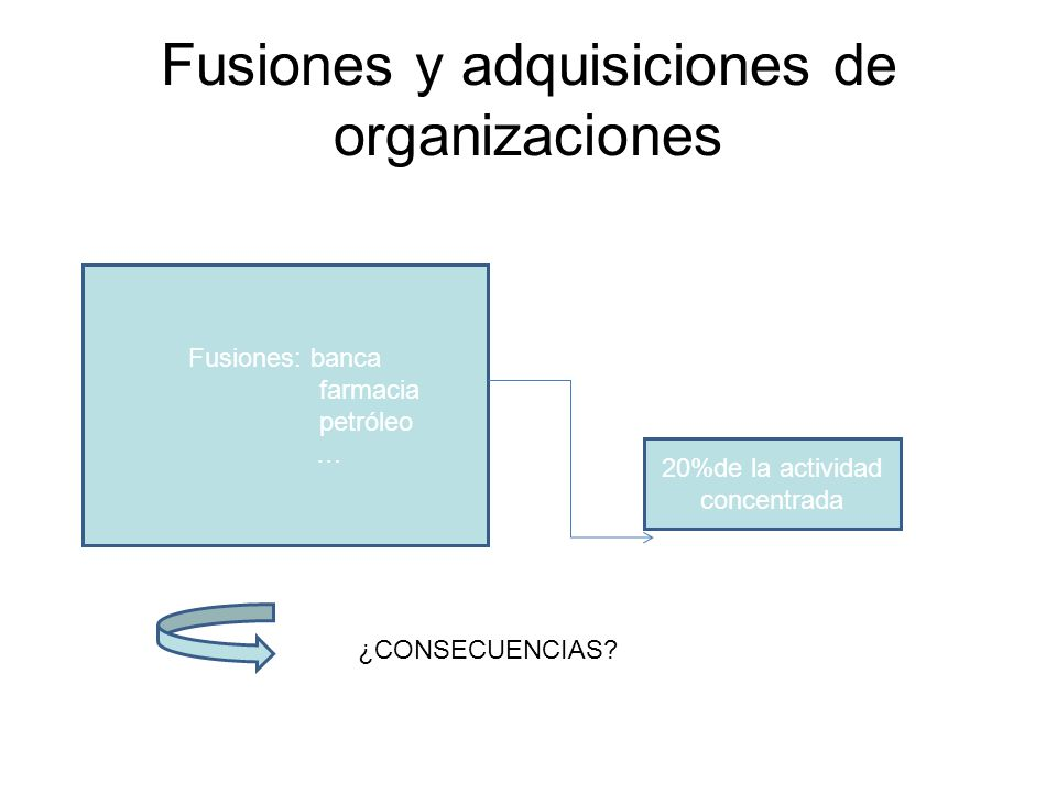 Fusiones y adquisiciones de organizaciones