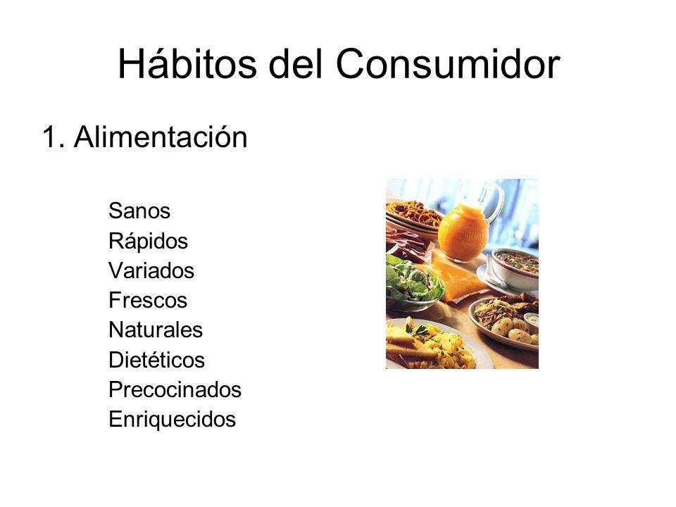 Hábitos del Consumidor