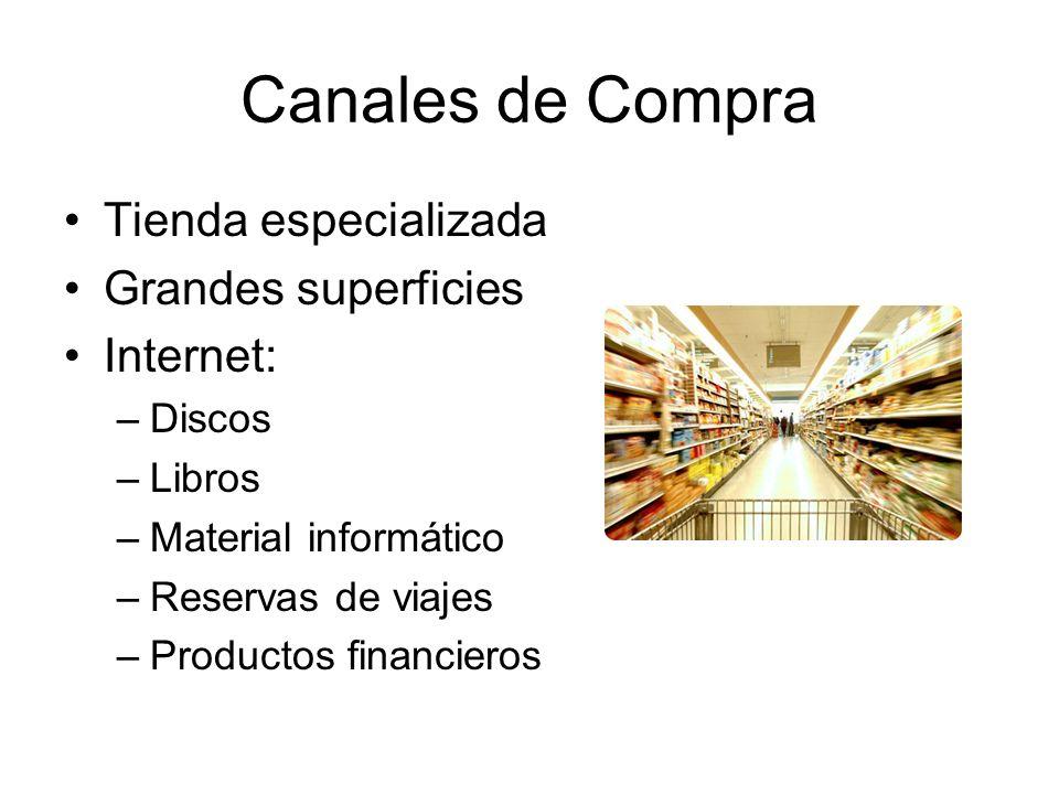 Canales de Compra Tienda especializada Grandes superficies Internet:
