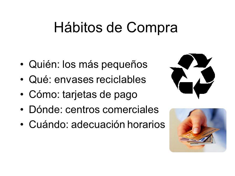 Hábitos de Compra Quién: los más pequeños Qué: envases reciclables