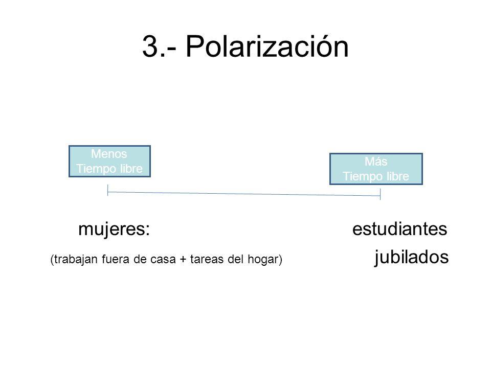 3.- Polarización mujeres: estudiantes Menos Tiempo libre