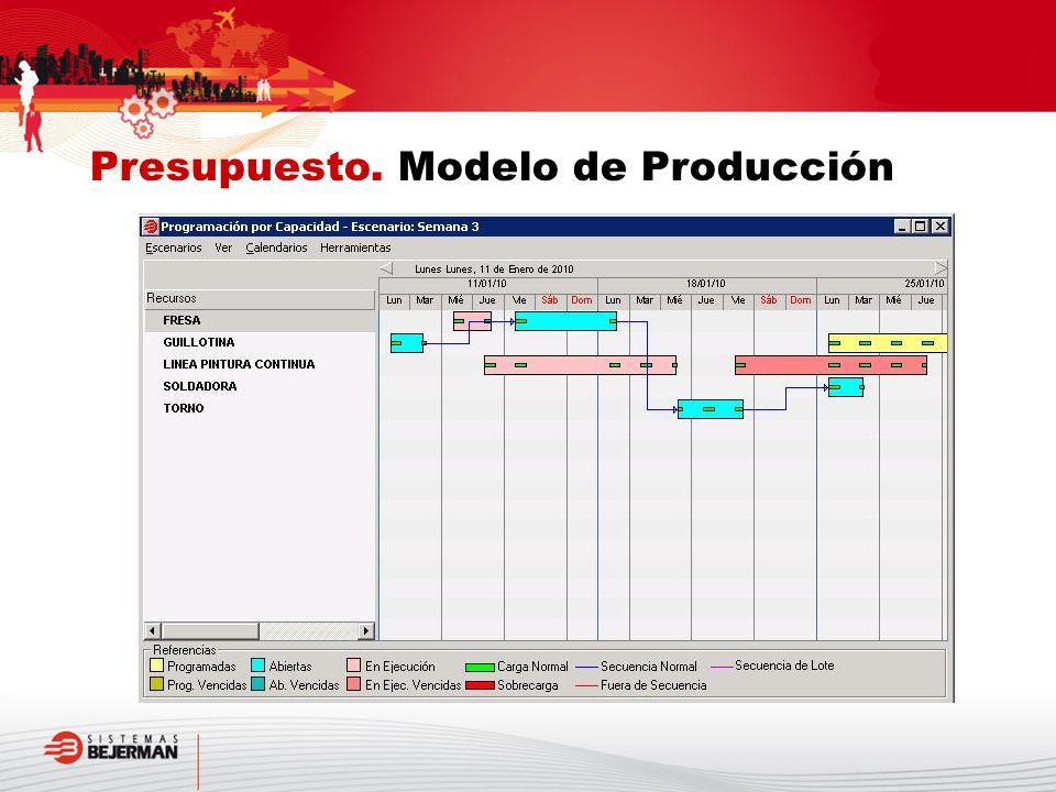 Presupuesto. Modelo de Producción