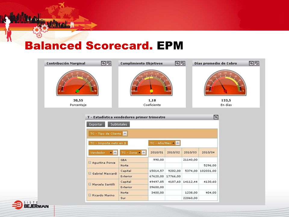 Balanced Scorecard. EPM
