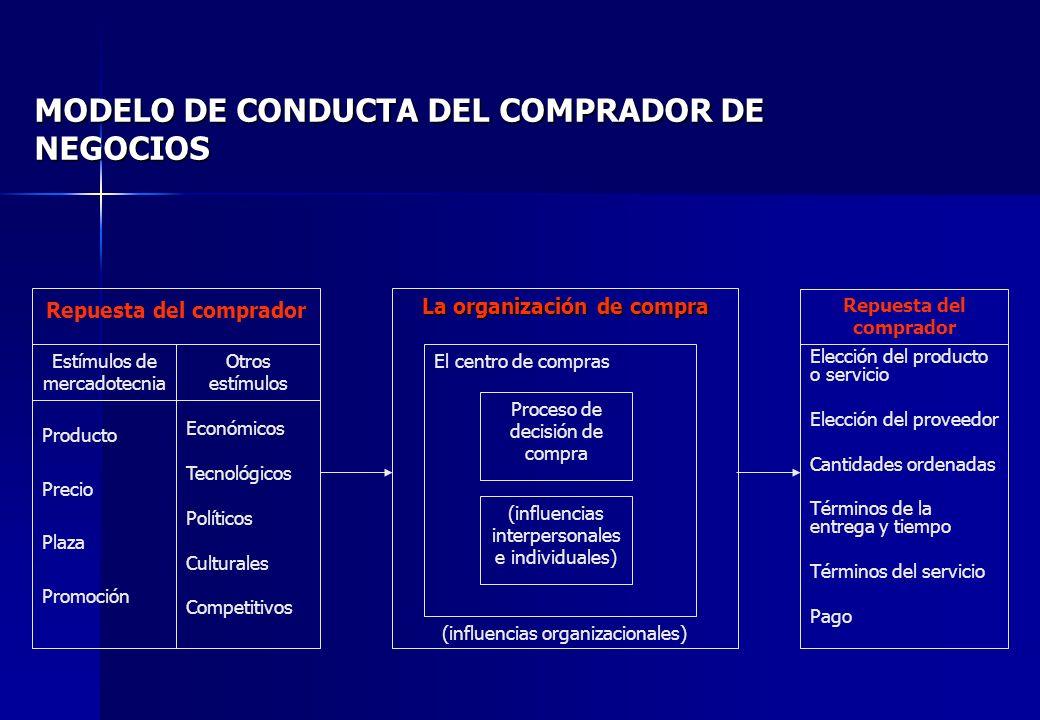 MODELO DE CONDUCTA DEL COMPRADOR DE NEGOCIOS