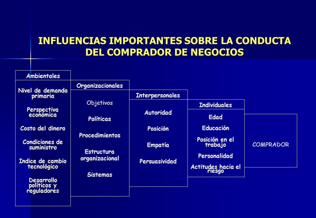 INFLUENCIAS IMPORTANTES SOBRE LA CONDUCTA DEL COMPRADOR DE NEGOCIOS