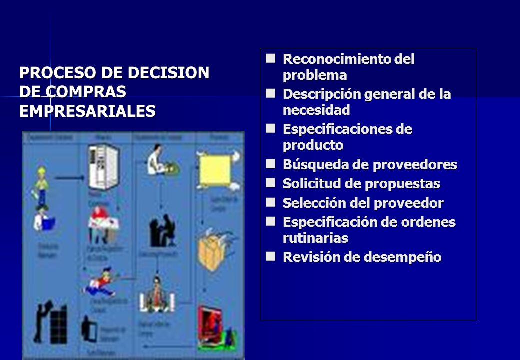 PROCESO DE DECISION DE COMPRAS EMPRESARIALES