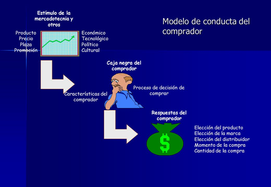 Modelo de conducta del comprador