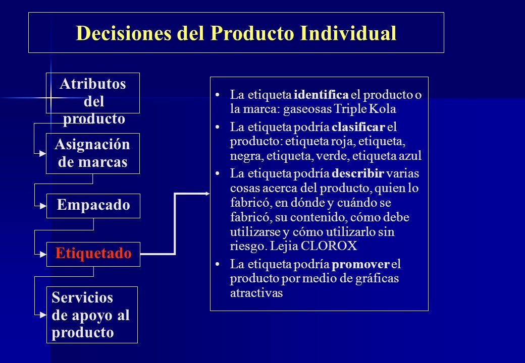 Decisiones del Producto Individual Atributos del producto