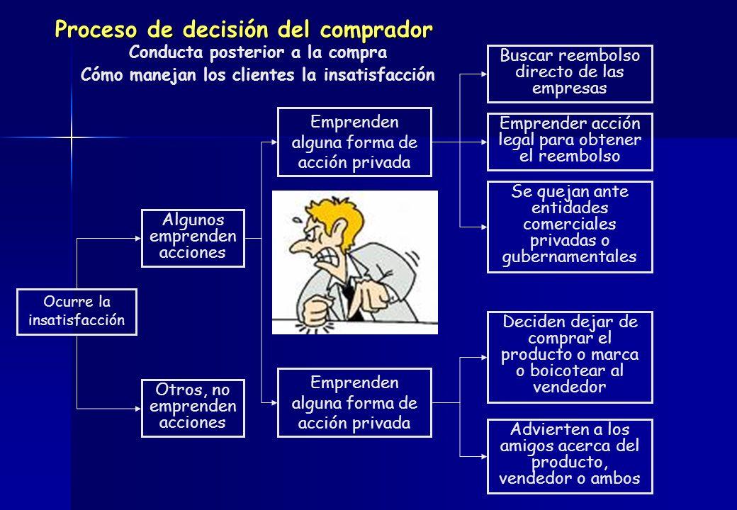 Proceso de decisión del comprador