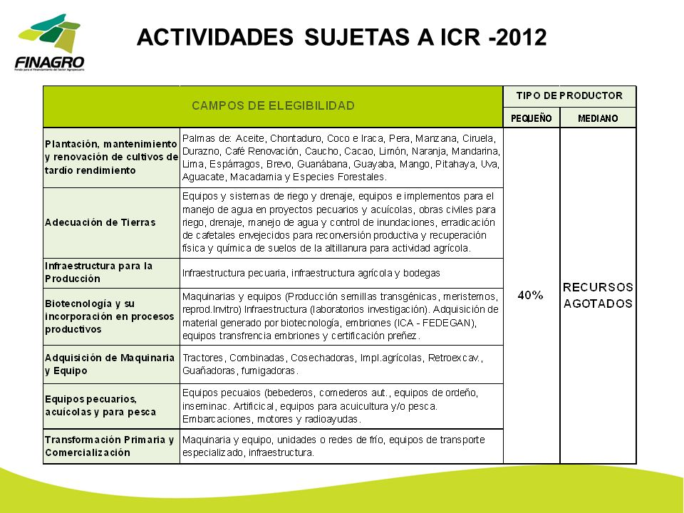ACTIVIDADES SUJETAS A ICR -2012