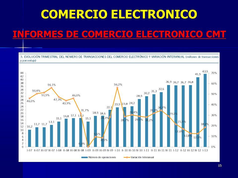 INFORMES DE COMERCIO ELECTRONICO CMT