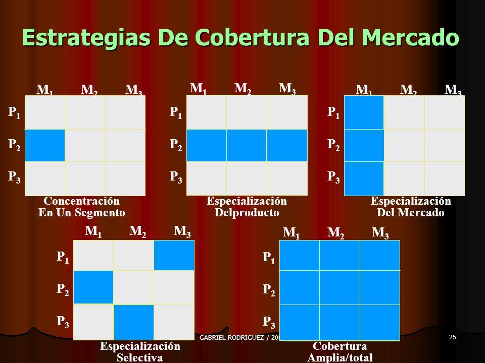 Estrategias De Cobertura Del Mercado