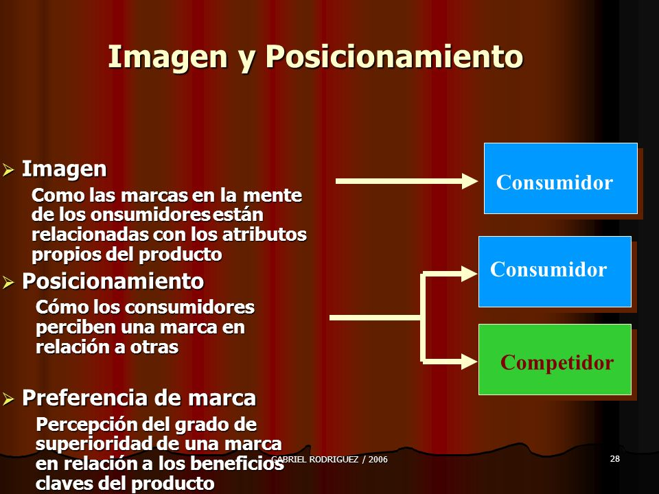 Imagen y Posicionamiento